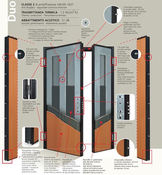 Porte blindate porte blindate con cilindro europeo porta - Misure controtelaio per porta da 80 ...