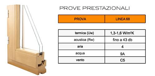 Serramenti finestre legno linea68 for Prezzo infissi legno